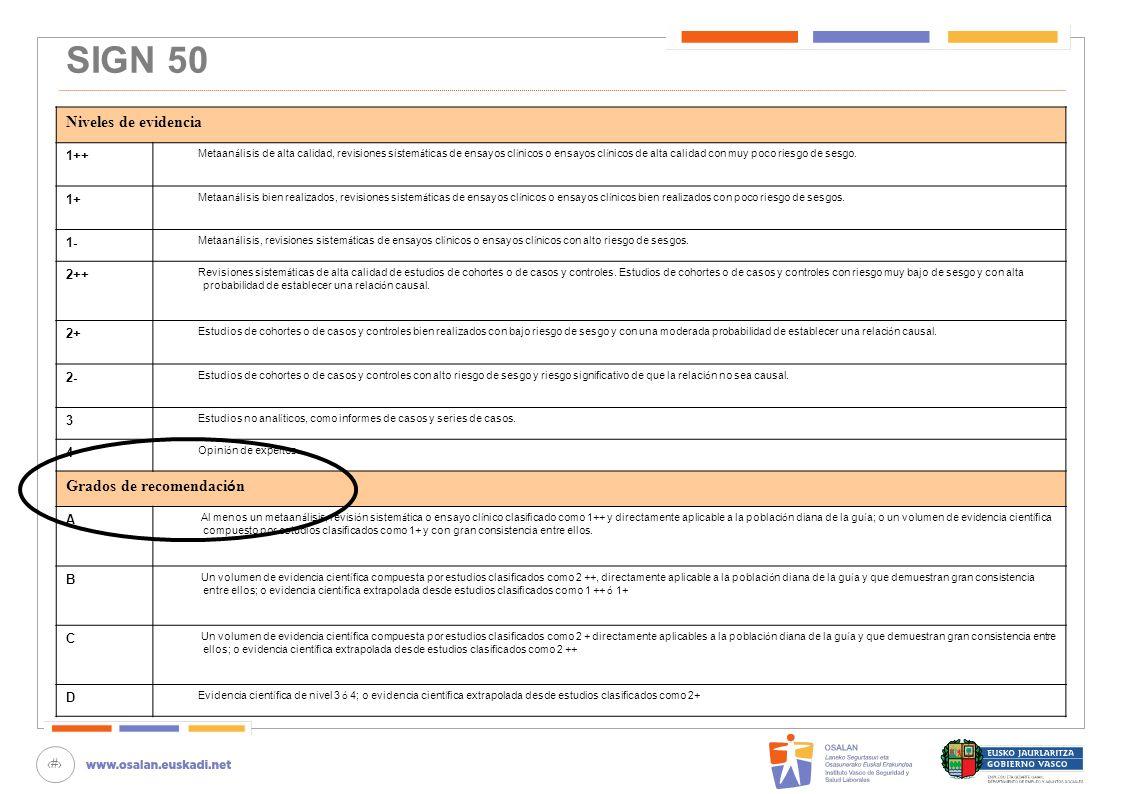 40 SIGN 50 Niveles de evidencia 1++ Metaan á lisis de alta calidad, revisiones sistem á ticas de ensayos cl í nicos o ensayos cl í nicos de alta calid