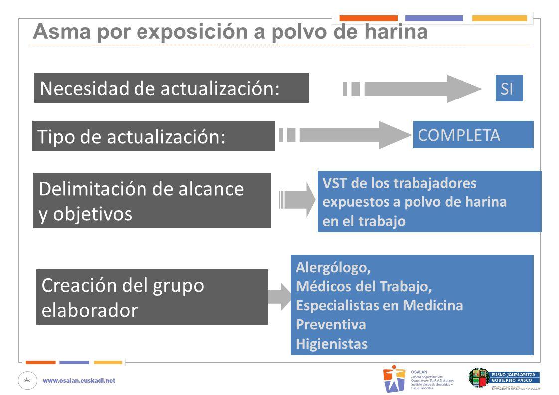 64 Asma por exposición a polvo de harina Necesidad de actualización: SI Tipo de actualización: COMPLETA Delimitación de alcance y objetivos VST de los