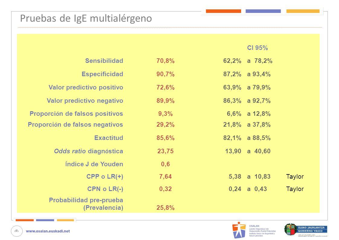 71 Pruebas de IgE multialérgeno CI 95% Sensibilidad70,8%62,2%a 78,2% Especificidad90,7%87,2%a 93,4% Valor predictivo positivo72,6%63,9%a 79,9% Valor p