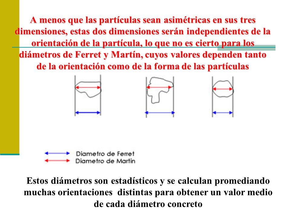 A menos que las partículas sean asimétricas en sus tres dimensiones, estas dos dimensiones serán independientes de la orientación de la partícula, lo