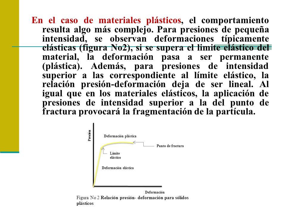 COMPORTAMIENTO DE LAS PARTICULAS Material Frágil: Al aplicar una presión al material éste sufrirá una fractura inmediata ya que en éstos materiales existe poca fuerza de atracción entre los enlaces intermoleculares.