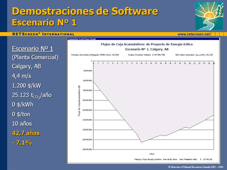 Demostraciones de Software Escenario Nº 1 Escenario Nº 1 (Planta Comercial) Calgary, AB 4,4 m/s 1.200 $/kW 25.123 t CO 2 /año 0 $/kWh 0 $/ton 10 años