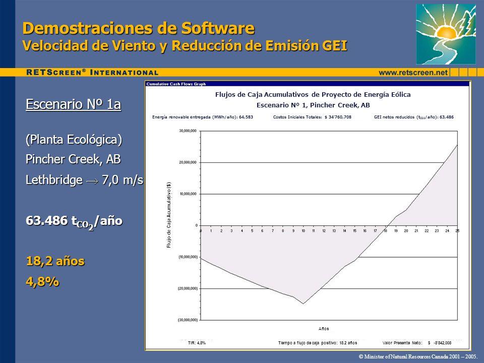 Demostraciones de Software Velocidad de Viento y Reducción de Emisión GEI Escenario Nº 1a (Planta Ecológica) Pincher Creek, AB Lethbridge 7,0 m/s 63.4