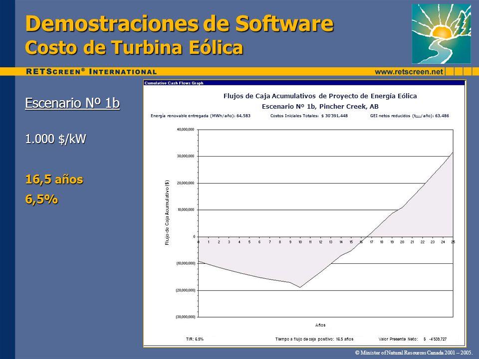 Demostraciones de Software Costo de Turbina Eólica Escenario Nº 1b 1.000 $/kW 16,5 años 6,5% © Minister of Natural Resources Canada 2001 – 2005. Flujo