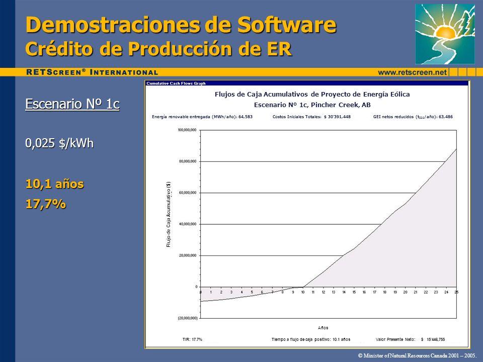 Demostraciones de Software Crédito de Producción de ER Escenario Nº 1c 0,025 $/kWh 10,1 años 17,7% © Minister of Natural Resources Canada 2001 – 2005.
