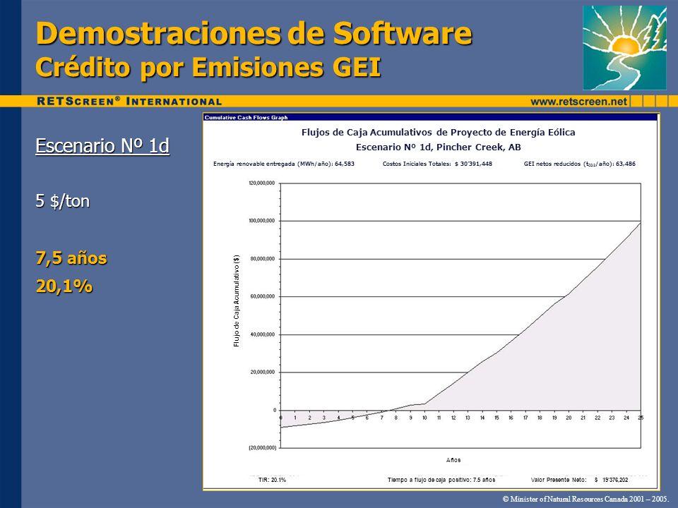 Demostraciones de Software Crédito por Emisiones GEI Escenario Nº 1d 5 $/ton 7,5 años 20,1% © Minister of Natural Resources Canada 2001 – 2005. Flujo