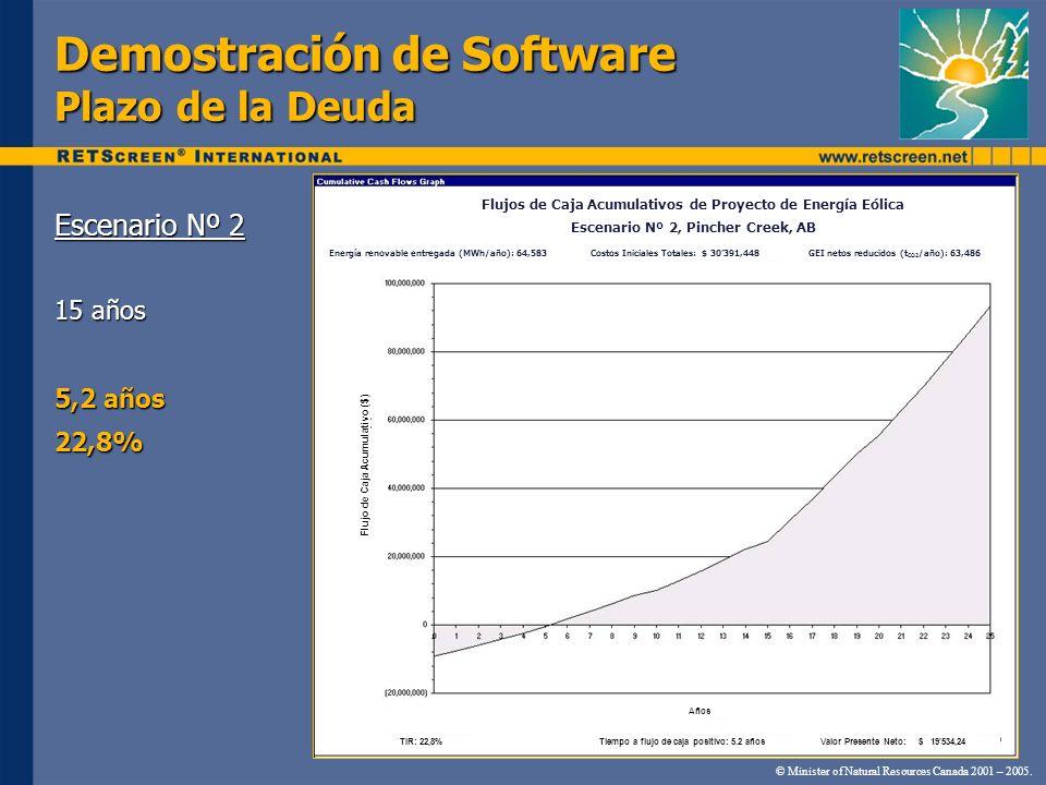 Demostración de Software Plazo de la Deuda Escenario Nº 2 15 años 5,2 años 22,8% © Minister of Natural Resources Canada 2001 – 2005. Flujo de Caja Acu