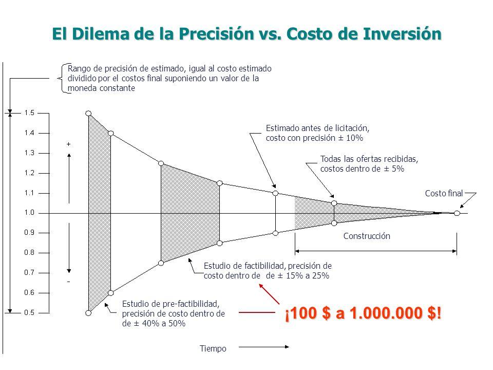 ¡100 $ a 1.000.000 $! El Dilema de la Precisión vs. Costo de Inversión Rango de precisión de estimado, igual al costo estimado dividido por el costos
