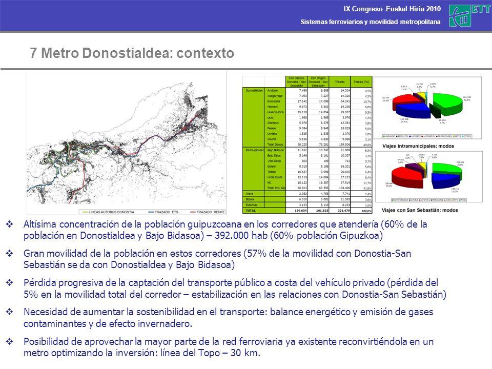 Sistemas ferroviarios y movilidad metropolitana IX Congreso Euskal Hiria 2010 7 Metro Donostialdea: contexto Altísima concentración de la población gu
