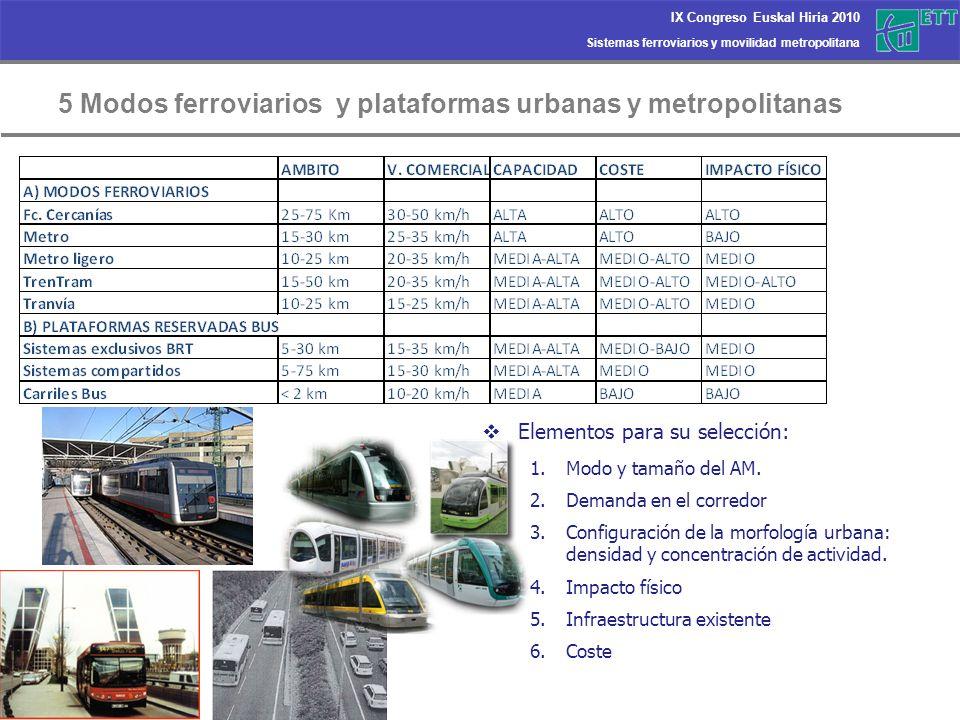 Sistemas ferroviarios y movilidad metropolitana IX Congreso Euskal Hiria 2010 5 Especificidades de los modos con plataforma reservada Fte: Alamys