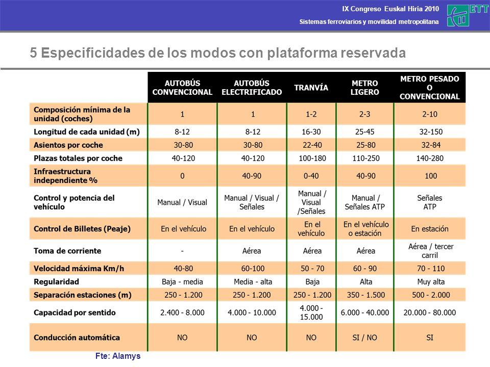 Sistemas ferroviarios y movilidad metropolitana IX Congreso Euskal Hiria 2010 7 Metro Donostialdea: evaluación multicriterio Datos básicos para cada alternativa: 1.Población y usos del suelo accesibles a las estaciones 2.Demanda captada 3.Viabilidad constructiva 4.Coste de ejecución 5.Impactos previsibles: ambientales, urbanísticos,… 6.Modo de explotación 7.Balance energético Evaluación multicriterio 1.Según eficiencia del sistema de transporte en su conjunto: ahorros de tiempo, ahorro de costes de operación e intermodalidad.