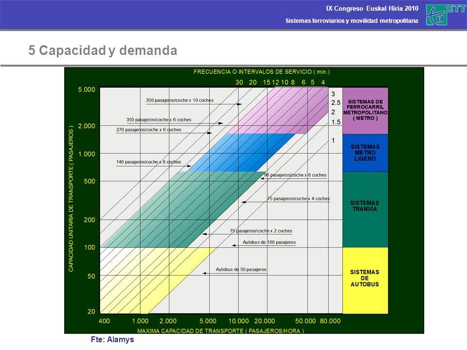 Sistemas ferroviarios y movilidad metropolitana IX Congreso Euskal Hiria 2010 5 Capacidad y demanda Fte: Alamys