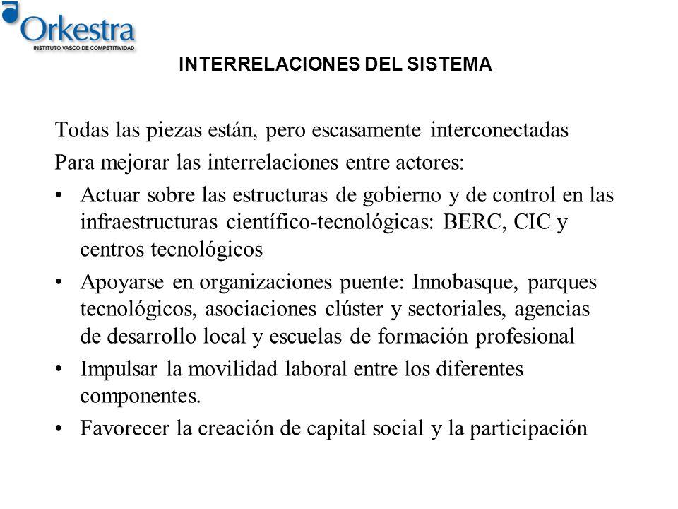 INTERRELACIONES DEL SISTEMA Todas las piezas están, pero escasamente interconectadas Para mejorar las interrelaciones entre actores: Actuar sobre las