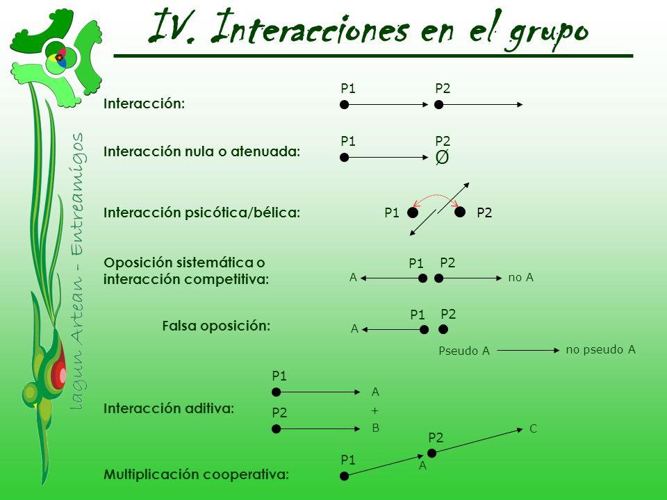 IV. Interacciones en el grupo Interacción: P1P2 Interacción nula o atenuada: P1 Ø P2 Interacción psicótica/bélica: Oposición sistemática o interacción
