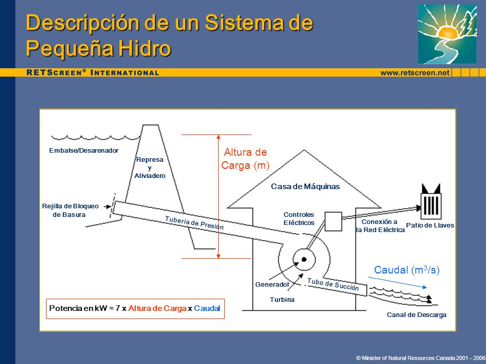 Descripción de un Sistema de Pequeña Hidro Caudal (m 3 /s) Altura de Carga (m) Potencia en kW 7 x Altura de Carga x Caudal Represa y Aliviadero Embals