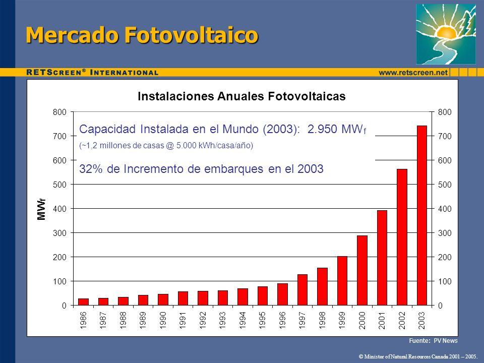 Mercado Fotovoltaico © Minister of Natural Resources Canada 2001 – 2005. Instalaciones Anuales Fotovoltaicas 0 100 200 300 400 500 600 700 800 1986198