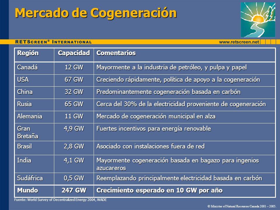 Mercado de Cogeneración © Minister of Natural Resources Canada 2001 – 2005. Crecimiento esperado en 10 GW por año 247 GW Mundo Reemplazando principalm