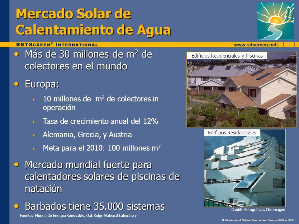 Mercado Solar de Calentamiento de Agua Más de 30 millones de m 2 de colectores en el mundo Más de 30 millones de m 2 de colectores en el mundo Europa: