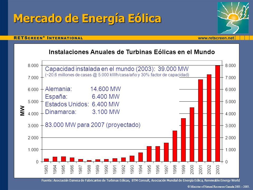 Mercado de Energía Eólica © Minister of Natural Resources Canada 2001 – 2005. Instalaciones Anuales de Turbinas Eólicas en el Mundo 0 1.000 2.000 3.00