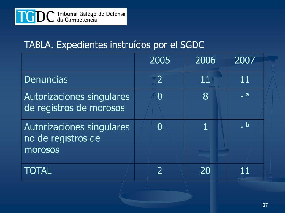 27 200520062007 Denuncias211 Autorizaciones singulares de registros de morosos 08- a Autorizaciones singulares no de registros de morosos 01- b TOTAL22011 TABLA.