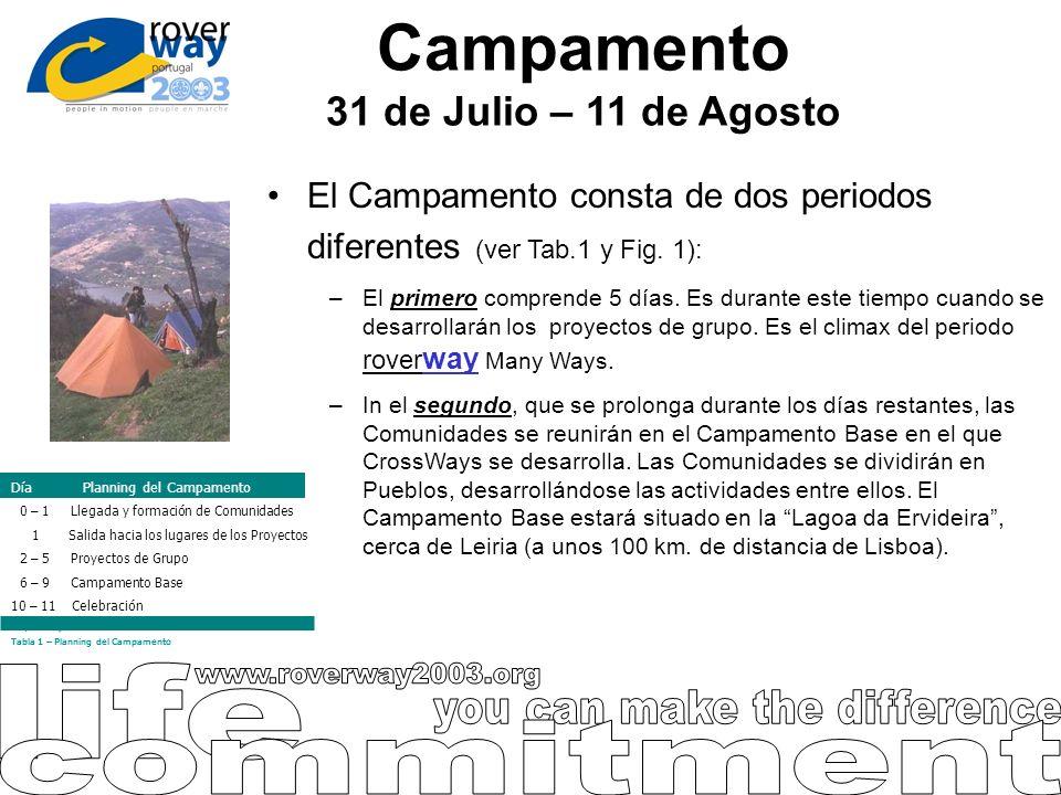 Campamento 31 de Julio – 11 de Agosto El Campamento consta de dos periodos diferentes (ver Tab.1 y Fig. 1): –El primero comprende 5 días. Es durante e