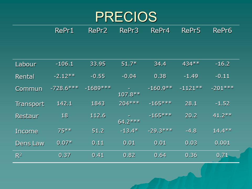 PRECIOS RePr1RePr2RePr3RePr4RePr5RePr6 Labour-106.133.9551.7*34.4434**-16.2 Rental-2.12**-0.55-0.040.38-1.49-0.11 Commun-728.6***-1689*** - 107.8** -160.9**-1121**-201*** Transport142.11843204***-165***28.1-1.52 Restaur18112.6 - 64.2*** -165***20.241.2** Income75**51.2-13.4*-29.3***-4.814.4** Dens Law 0.07*0.110.010.010.030.001 R2R2R2R20.370.410.820.640.360.71