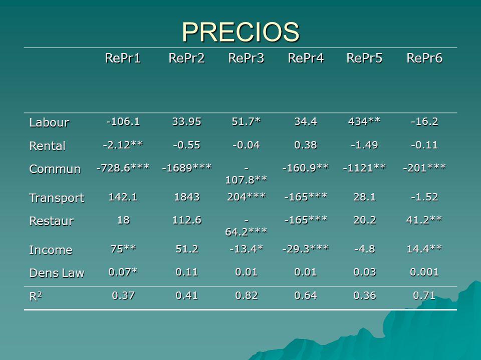 PRECIOS RePr1RePr2RePr3RePr4RePr5RePr6 Labour-106.133.9551.7*34.4434**-16.2 Rental-2.12**-0.55-0.040.38-1.49-0.11 Commun-728.6***-1689*** - 107.8** -1