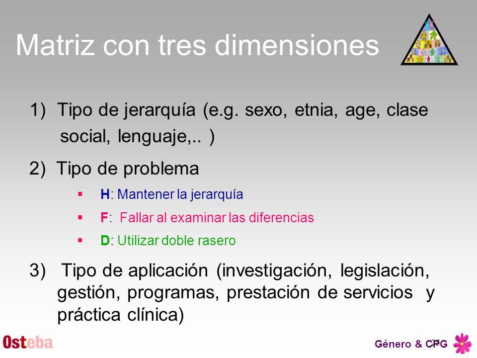 23 Matriz con tres dimensiones 1)Tipo de jerarquía (e.g. sexo, etnia, age, clase social, lenguaje,.. ) 2) Tipo de problema H: Mantener la jerarquía F: