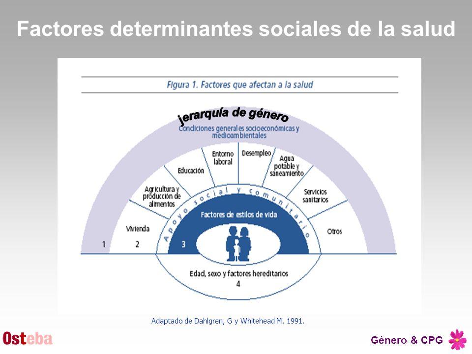 Género & CPG Factores determinantes sociales de la salud Adaptado de Dahlgren, G y Whitehead M. 1991.