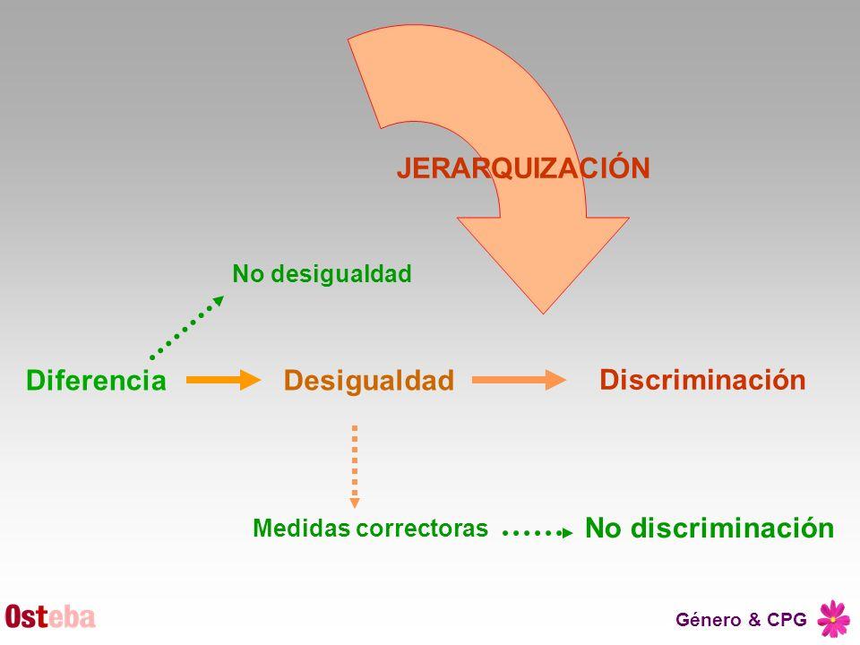 Género & CPG JERARQUIZACIÓN Diferencia Discriminación Desigualdad No desigualdad Medidas correctoras No discriminación