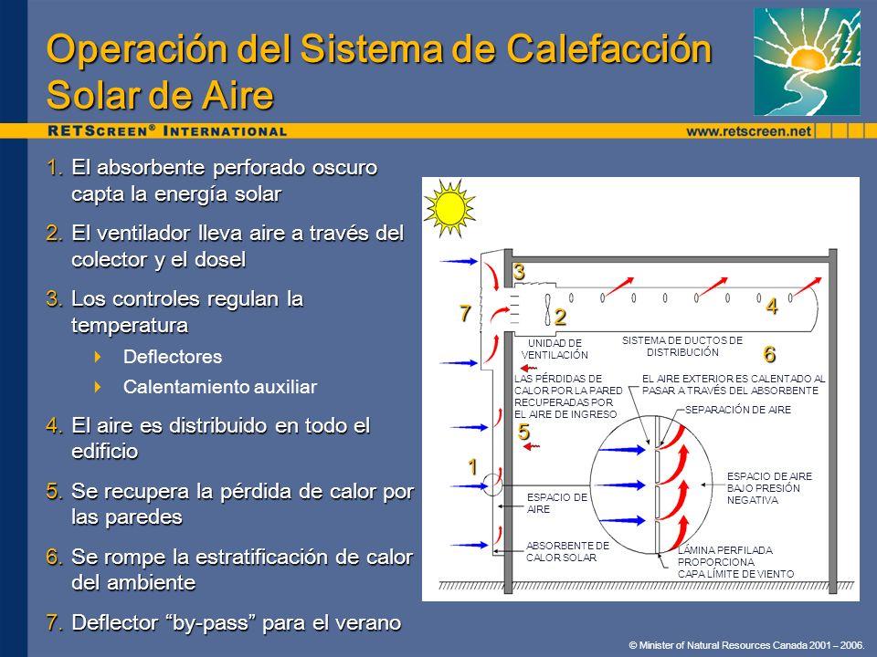© Minister of Natural Resources Canada 2001 – 2006. Operación del Sistema de Calefacción Solar de Aire 1.El absorbente perforado oscuro capta la energ