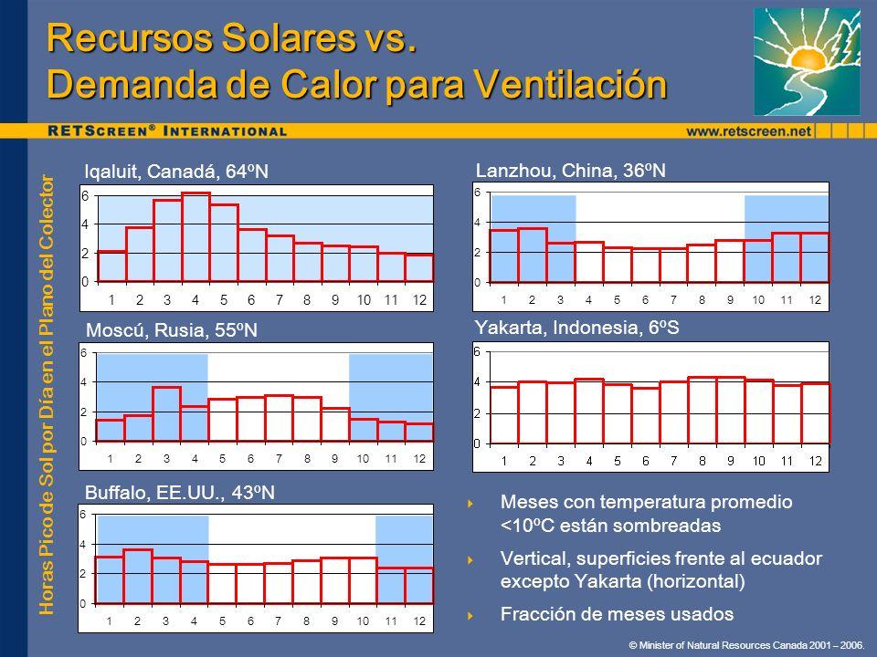 © Minister of Natural Resources Canada 2001 – 2006. Recursos Solares vs. Demanda de Calor para Ventilación 0 2 4 6 123456789101112 0 2 4 6 12345678910