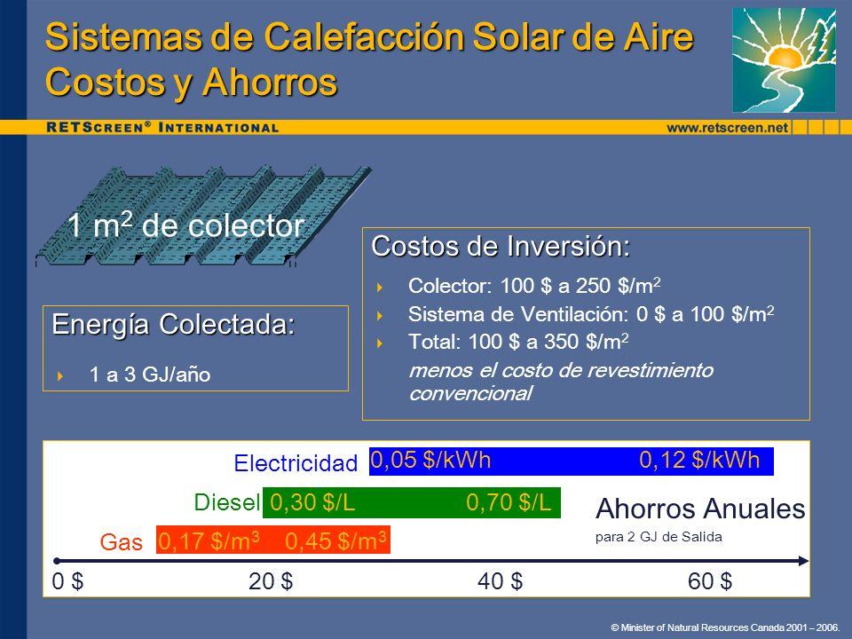 © Minister of Natural Resources Canada 2001 – 2006. Sistemas de Calefacción Solar de Aire Costos y Ahorros Costos de Inversión: Colector: 100 $ a 250