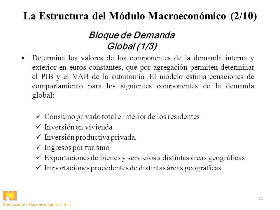 11 Predicciones Macroeconómicas S. L. Determina los valores de los componentes de la demanda interna y exterior en euros constantes, que por agregació