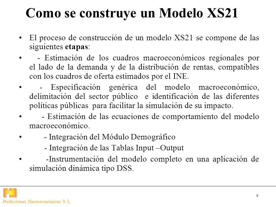 9 Predicciones Macroeconómicas S. L. El proceso de construcción de un modelo XS21 se compone de las siguientes etapas: - Estimación de los cuadros mac