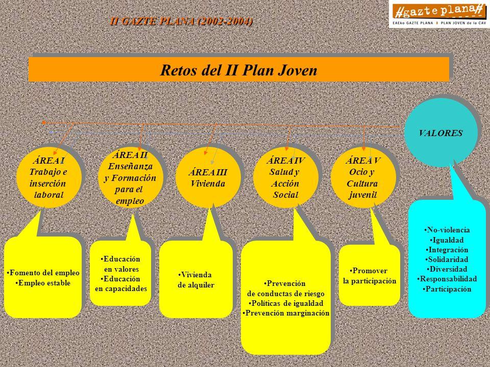 II GAZTE PLANA (2002-2004) Retos del II Plan Joven ÁREA I Trabajo e inserción laboral ÁREA I Trabajo e inserción laboral ÁREA II Enseñanza y Formación para el empleo ÁREA II Enseñanza y Formación para el empleo ÁREA III Vivienda ÁREA III Vivienda ÁREA IV Salud y Acción Social ÁREA IV Salud y Acción Social ÁREA V Ocio y Cultura juvenil ÁREA V Ocio y Cultura juvenil Fomento del empleo Empleo estable Fomento del empleo Empleo estable Educación en valores Educación en capacidades Educación en valores Educación en capacidades Vivienda de alquiler Vivienda de alquiler Prevención de conductas de riesgo Políticas de igualdad Prevención marginación Prevención de conductas de riesgo Políticas de igualdad Prevención marginación Promover la participación Promover la participación VALORES No-violencia Igualdad Integración Solidaridad Diversidad Responsabilidad Participación No-violencia Igualdad Integración Solidaridad Diversidad Responsabilidad Participación
