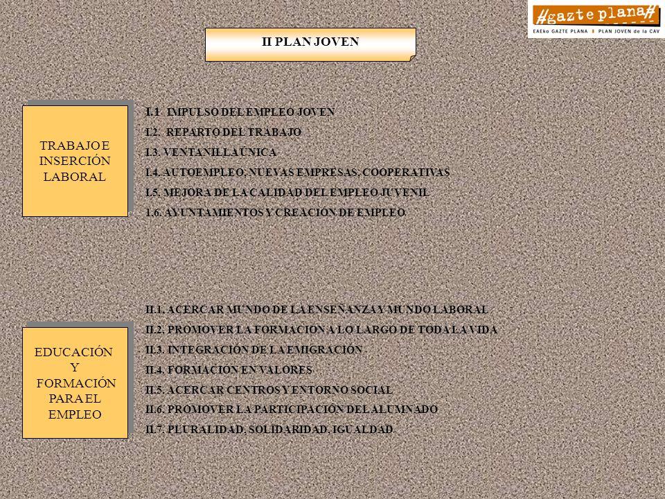I.1 IMPULSO DEL EMPLEO JOVEN I.2. REPARTO DEL TRABAJO I.3.