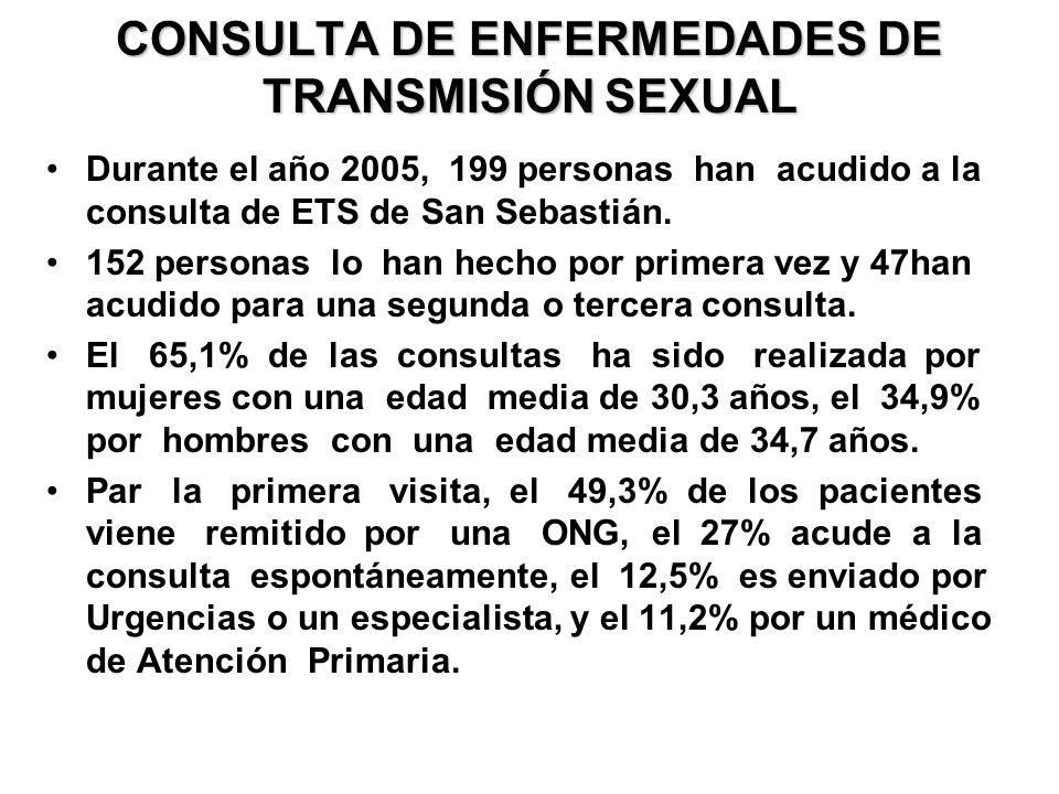 CONSULTA DE ENFERMEDADES DE TRANSMISIÓN SEXUAL Durante el año 2005, 199 personas han acudido a la consulta de ETS de San Sebastián. 152 personas lo ha