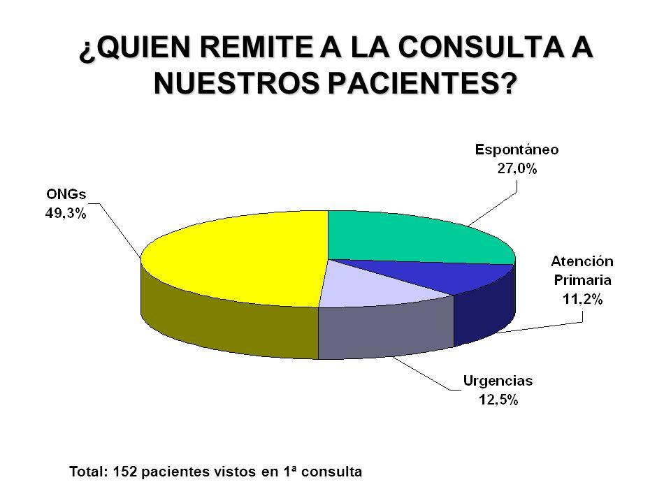 ¿QUIEN REMITE A LA CONSULTA A NUESTROS PACIENTES? Total: 152 pacientes vistos en 1ª consulta