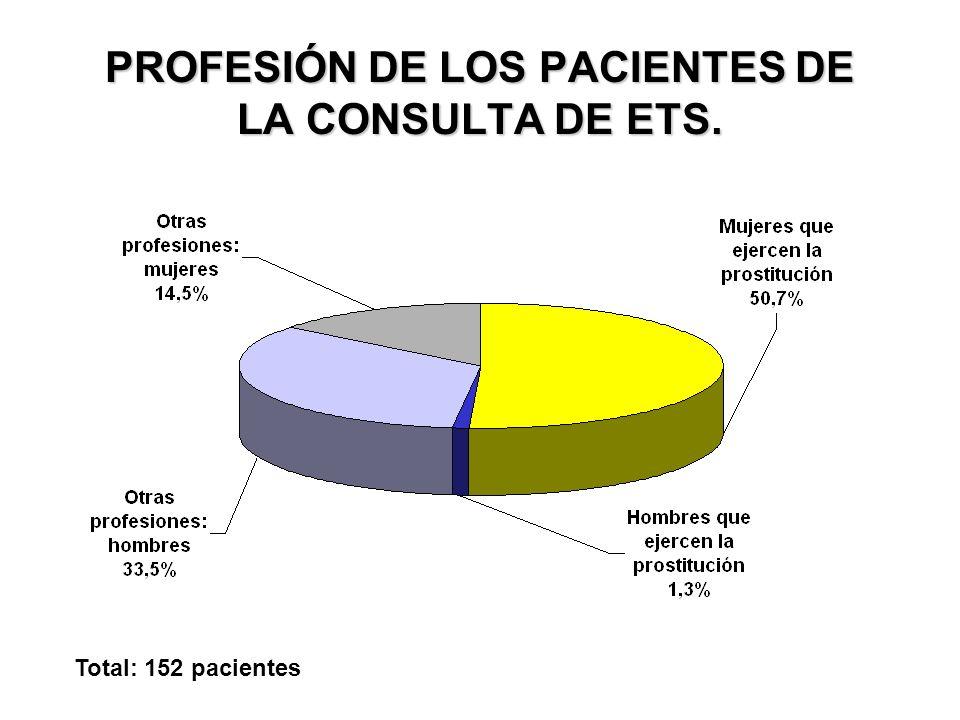PROFESIÓN DE LOS PACIENTES DE LA CONSULTA DE ETS. Total: 152 pacientes