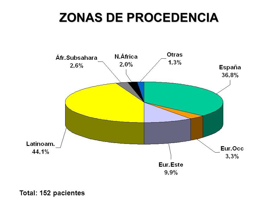 ZONAS DE PROCEDENCIA Total: 152 pacientes