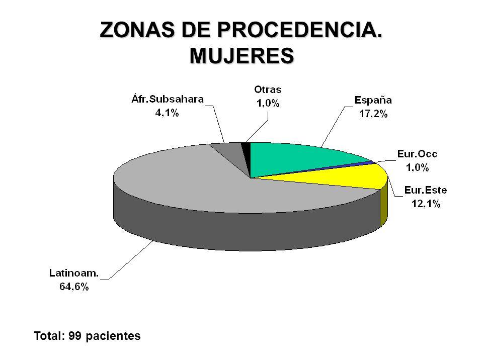 ZONAS DE PROCEDENCIA. MUJERES Total: 99 pacientes