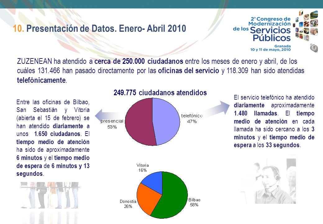15 10. Presentación de Datos. Enero- Abril 2010 ZUZENEAN ha atendido a cerca de 250.000 ciudadanos entre los meses de enero y abril, de los cuáles 131