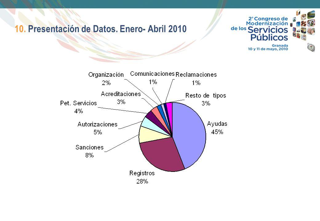 17 10. Presentación de Datos. Enero- Abril 2010