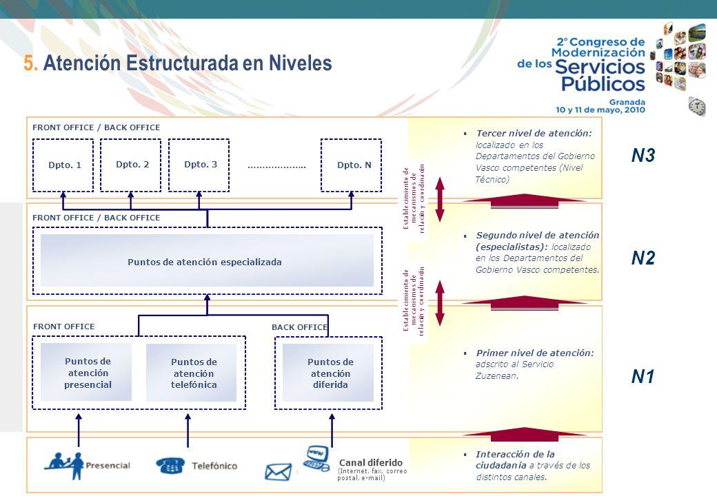 8 5. Atención Estructurada en Niveles N1 N2 N3
