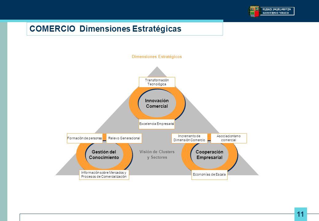 11 COMERCIO Dimensiones Estratégicas Dimensiones Estratégicos Innovación Comercial Gestión del Conocimiento Cooperación Empresarial Excelencia Empresa