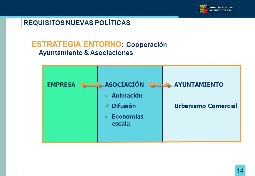 14 REQUISITOS NUEVAS POLÍTICAS AYUNTAMIENTO Urbanismo Comercial ASOCIACIÓN Animación Difusión Economías escala EMPRESA ESTRATEGIA ENTORNO : Cooperació