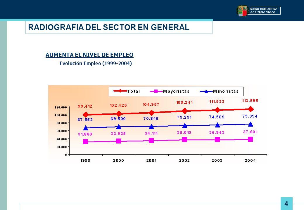 4 RADIOGRAFIA DEL SECTOR EN GENERAL AUMENTA EL NIVEL DE EMPLEO Evolución Empleo (1999-2004)