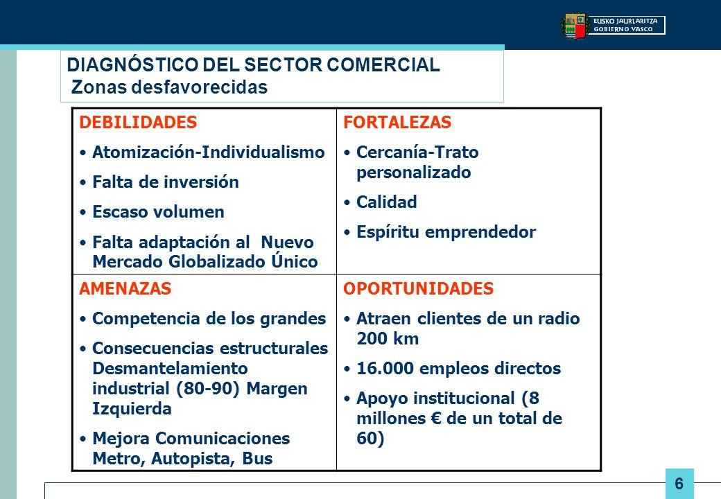 7 DENSIDAD DE SUPERFICIE COMERCIAL POR MIL HABITANTES EUROPA: m2 SBA/1.000 hab.
