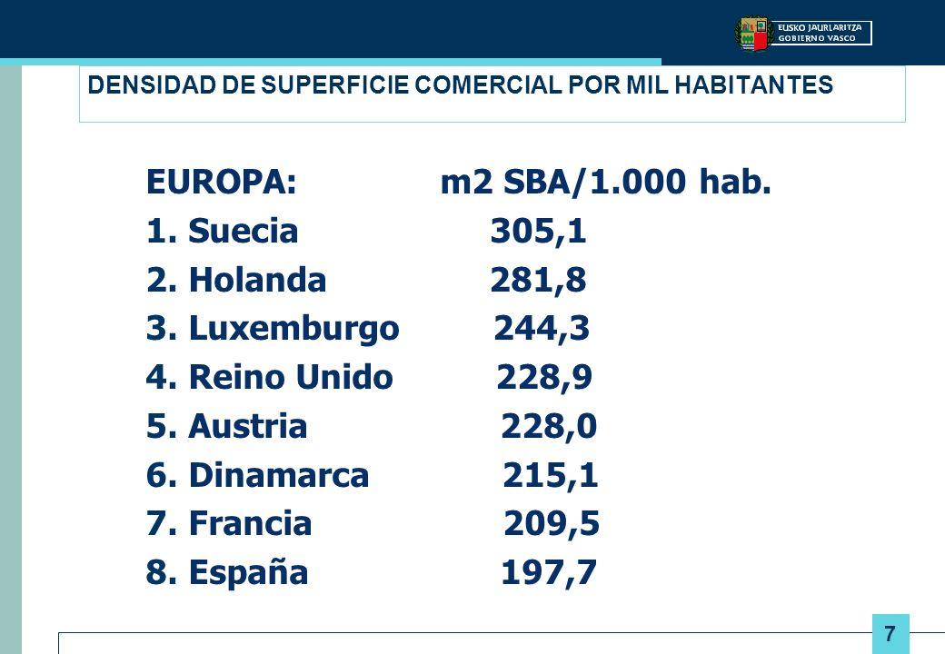 7 DENSIDAD DE SUPERFICIE COMERCIAL POR MIL HABITANTES EUROPA: m2 SBA/1.000 hab. 1. Suecia 305,1 2. Holanda 281,8 3. Luxemburgo 244,3 4. Reino Unido 22